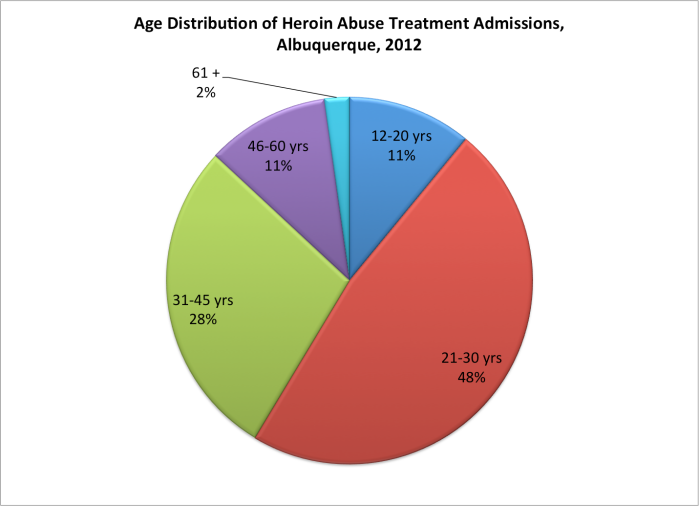 SOURCE: Center for Behavioral Health Statistics and Quality, Substance Abuse and Mental Health Services Administration, Treatment Episode Data Set (TEDS) Based on administrative data reported by States to TEDS through Apr 07,2014