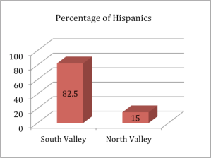 Hispanics Graph